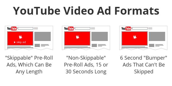 formatos de anuncio de youtube