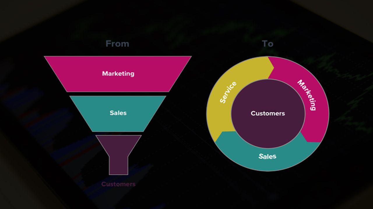 marketing flywheel que es