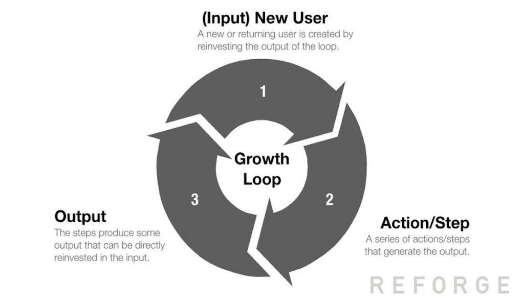 ¿Querés saber qué son los growth loops y para que sirven? En esta nota te contamos todo lo que tenes que saber. ¡Seguí leyendo!